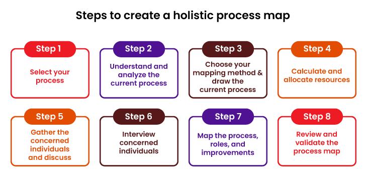 Steps to create a holistic process map