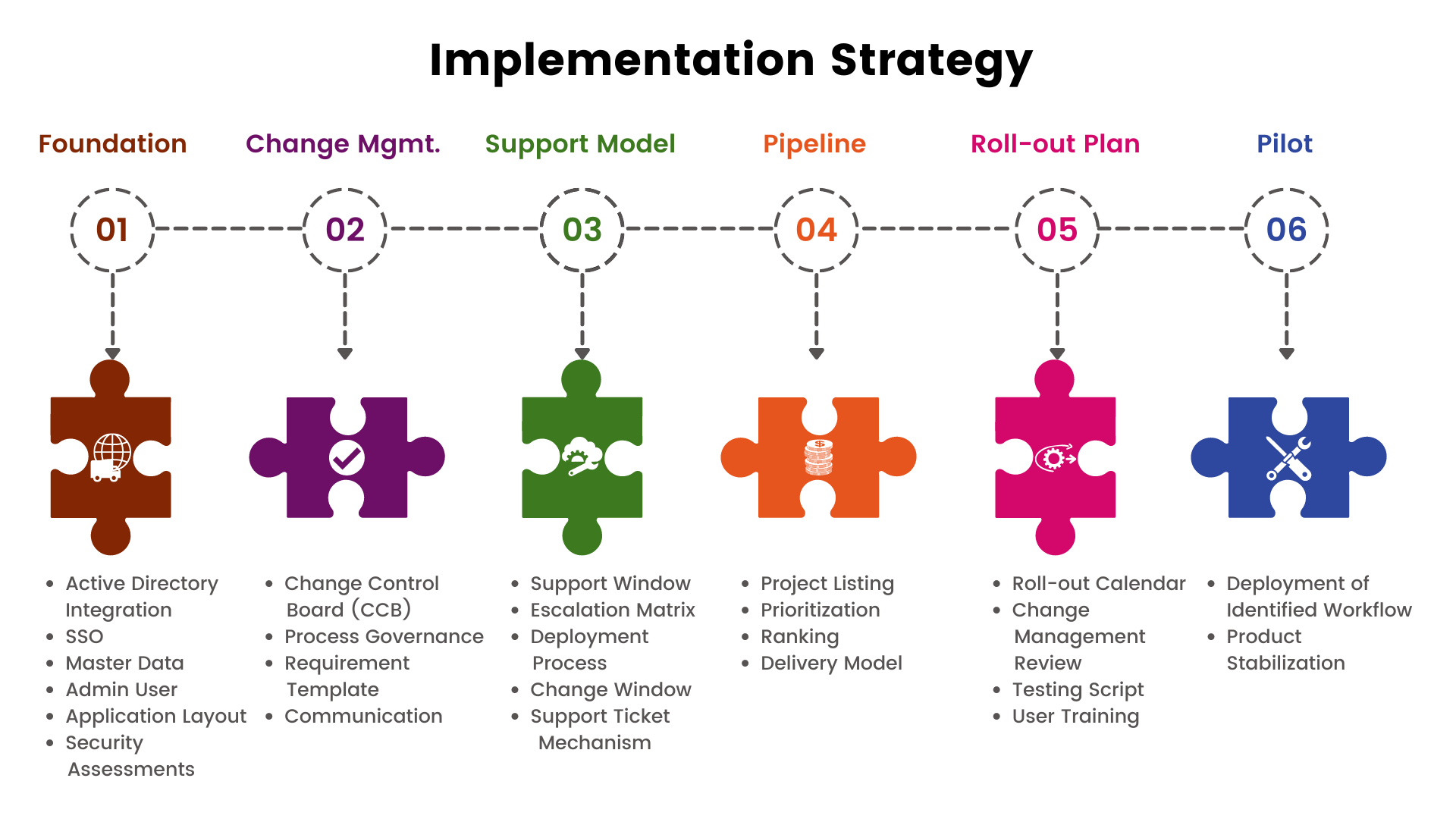Compass Group Implementation Strategy