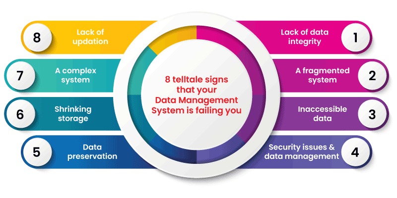 8 telltale signs that your Data Management System is failing you