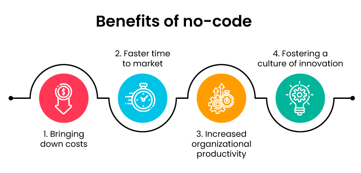 Benefits of no-code for CEO