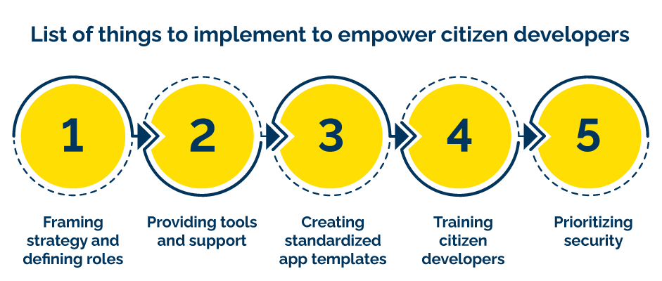 List of things to implement to empower citizen developers