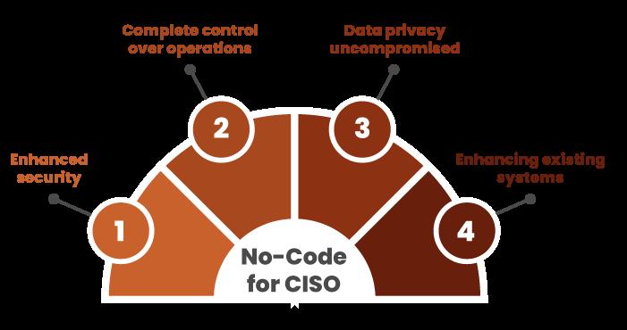 No-Code for CISO