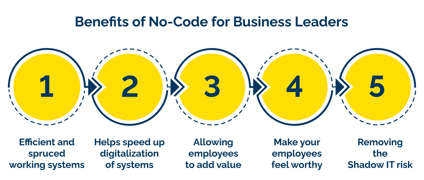Benefits of No-Code for Business Leaders