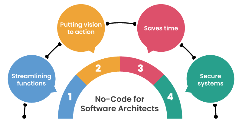 No-Code for Software Architects