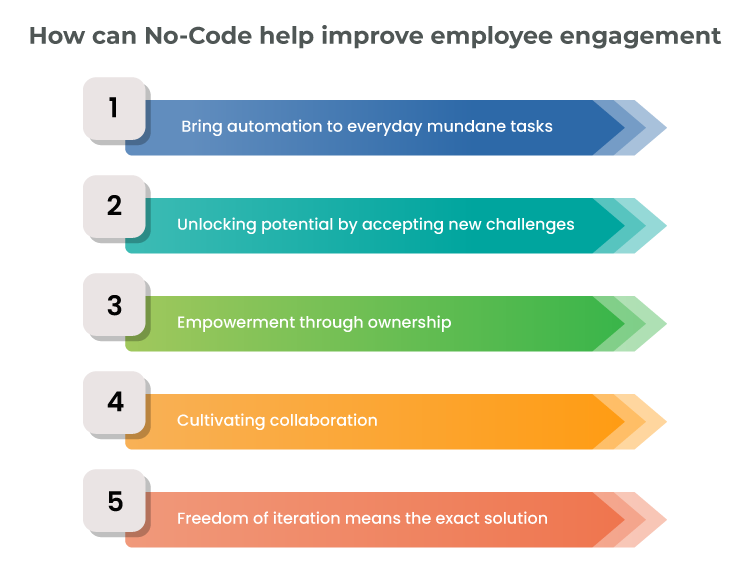 How can No-Code help improve employee engagement